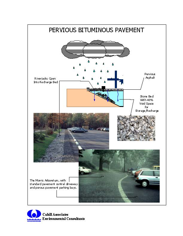 Pervious Bituminous Pavement