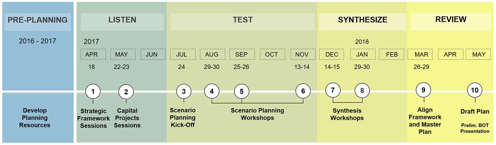 Campus Master Plan process timeline