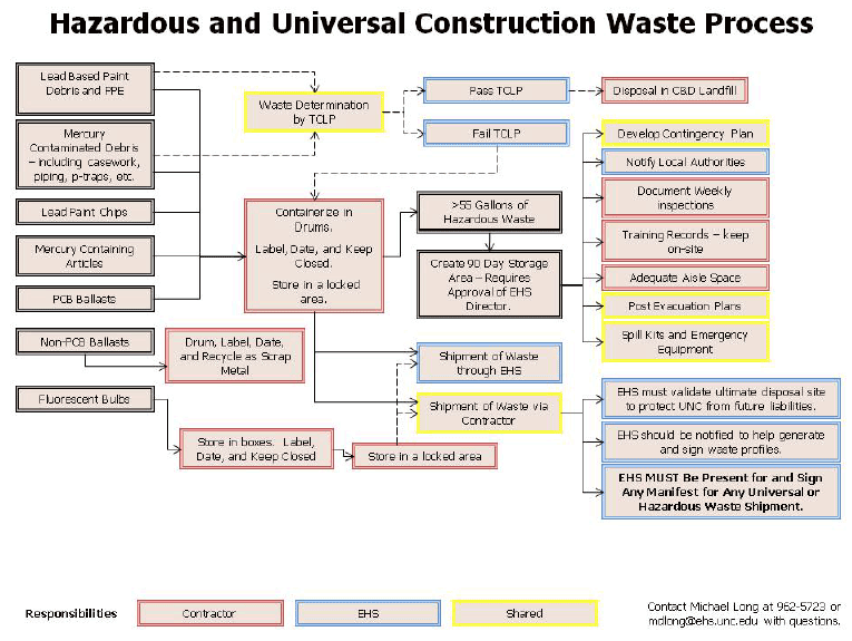 Hazardous and Universal Construction Waste Process