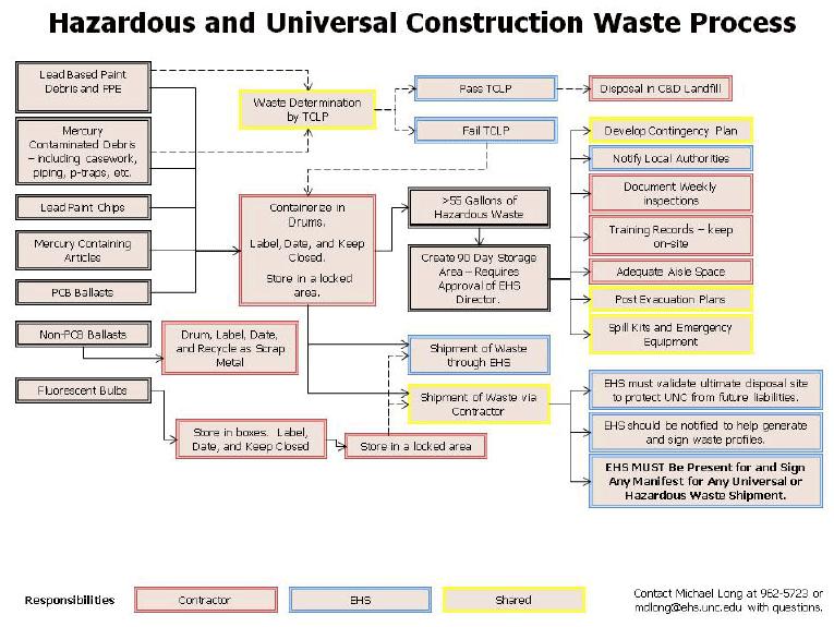 Hazardous and Universal Construction Waste Process