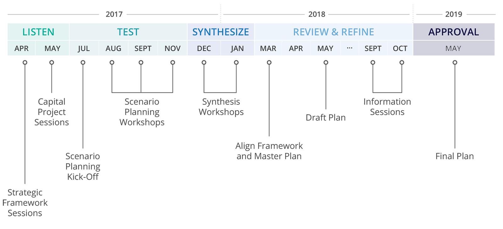 Master Plan Timeline