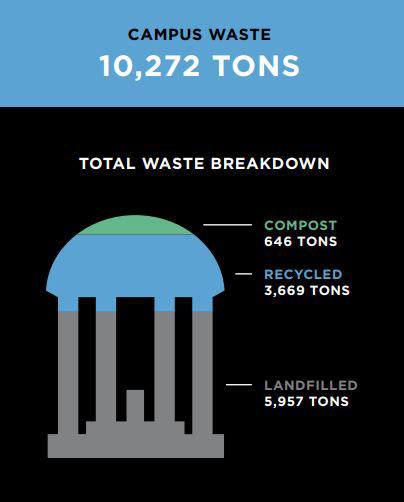 Total Waste Breakdown
