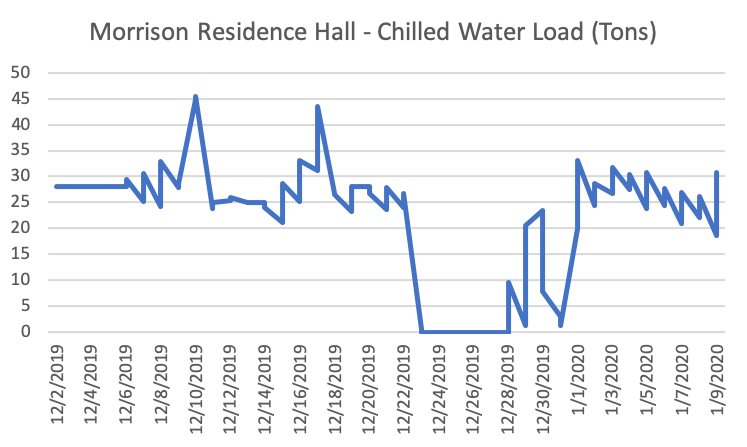 Graph of Morrison Residence Hall chilled water load