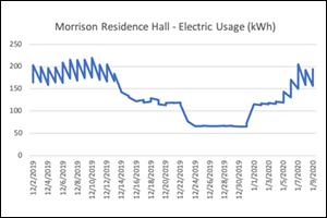 Morrison Residence Hall Electric Usage