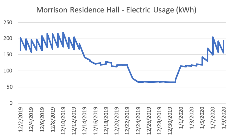 Graph of Morrison Residence Hall electric usage