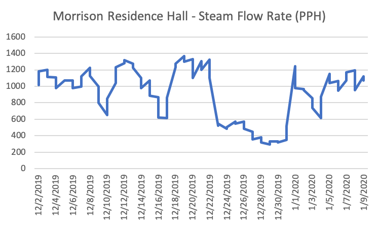 Graph of Morrison Residence Hall steam flow rate