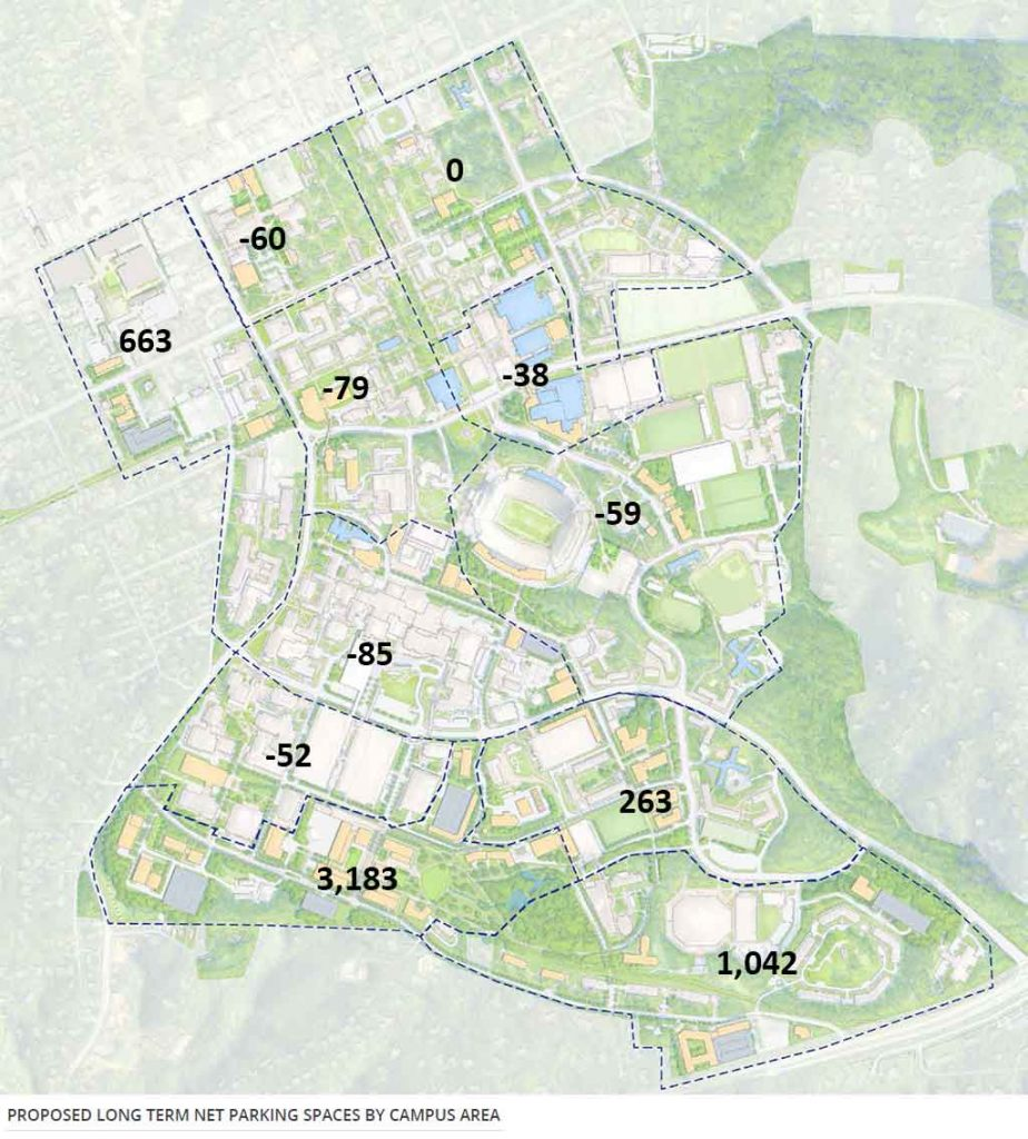 Proposed Long-Term Net Parking Spaces by Campus Area