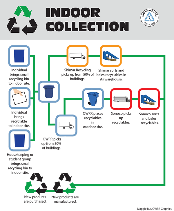 Indoor Office Recycling Chart
